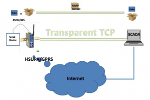 Transparent TCP
